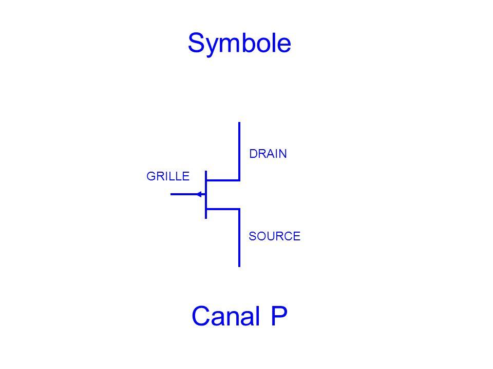 Symbole DRAIN SOURCE GRILLE Canal P