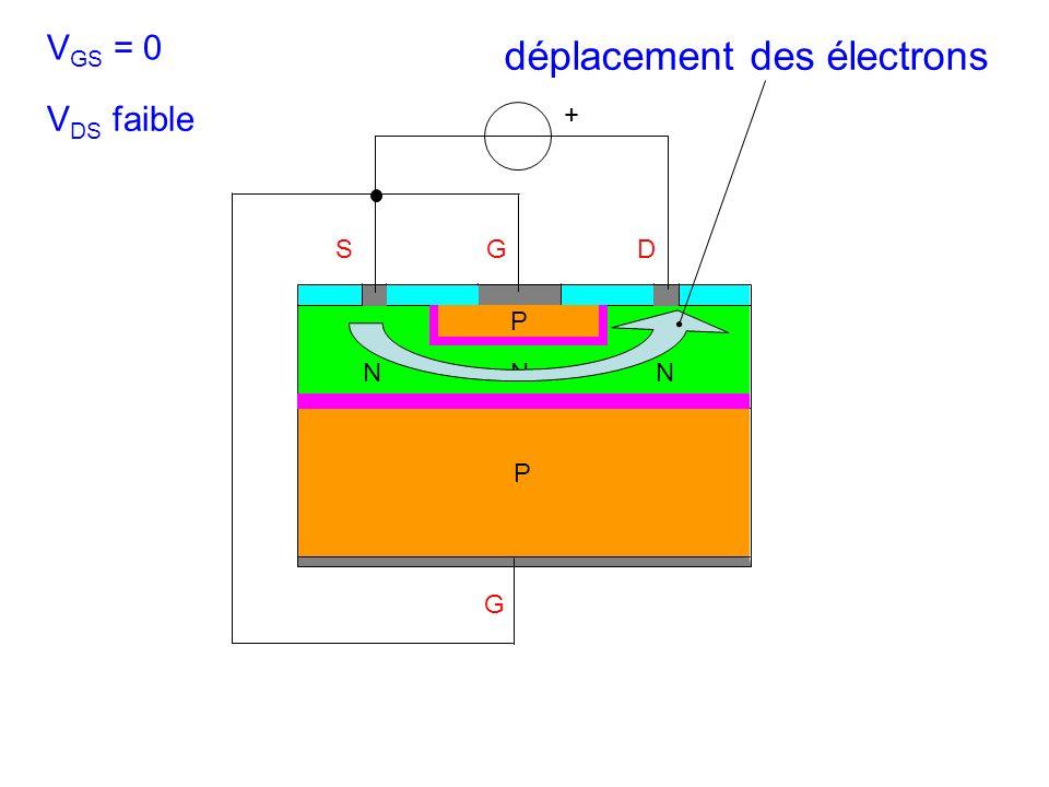 SGD N G + P P déplacement des électrons NN V GS = 0 V DS faible