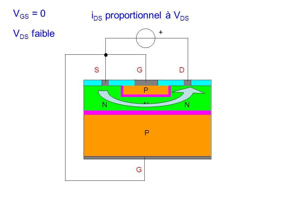 SGD N G + P P NN V GS = 0 V DS faible i DS proportionnel à V DS