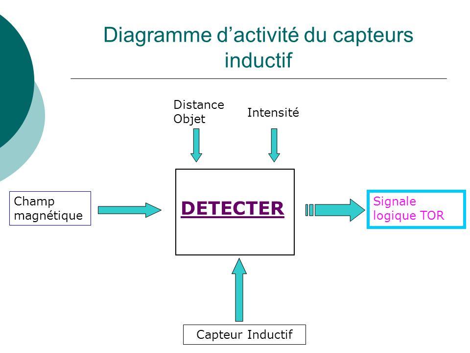 Diagramme dactivité du capteurs inductif DETECTER Capteur Inductif Distance Objet Intensité Champ magnétique Signale logique TOR