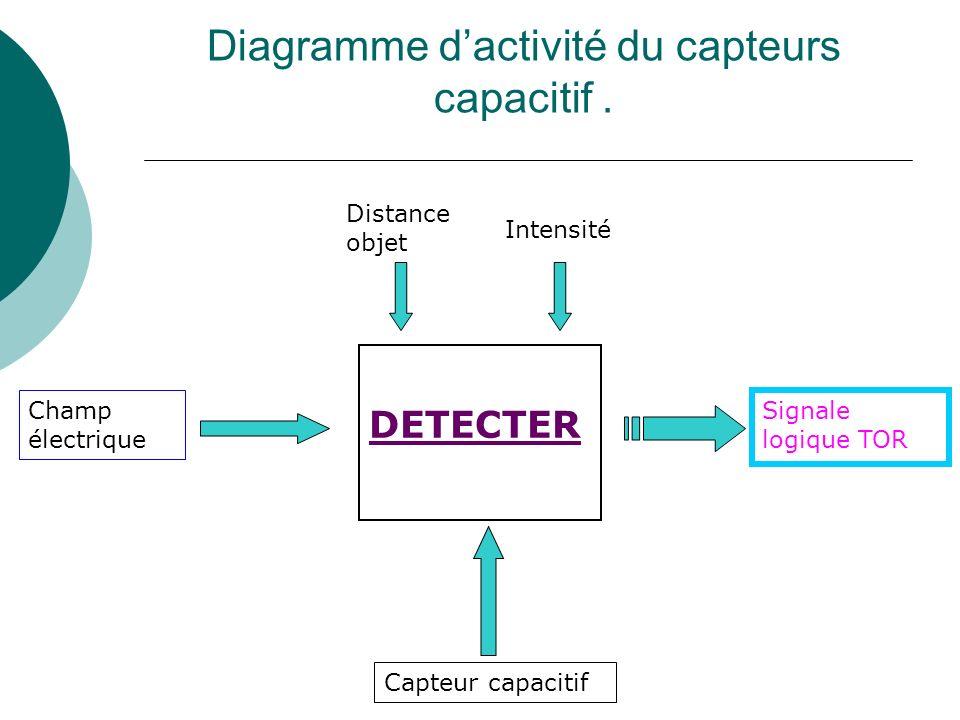 Diagramme dactivité du capteurs capacitif. DETECTER Intensité Champ électrique Distance objet Capteur capacitif Signale logique TOR