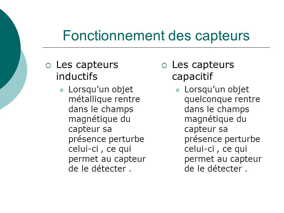 Fonctionnement des capteurs Les capteurs inductifs Lorsquun objet métallique rentre dans le champs magnétique du capteur sa présence perturbe celui-ci