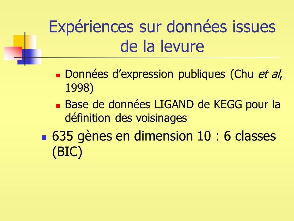 Expériences sur données issues de la levure Données dexpression publiques (Chu et al, 1998) Base de données LIGAND de KEGG pour la définition des vois