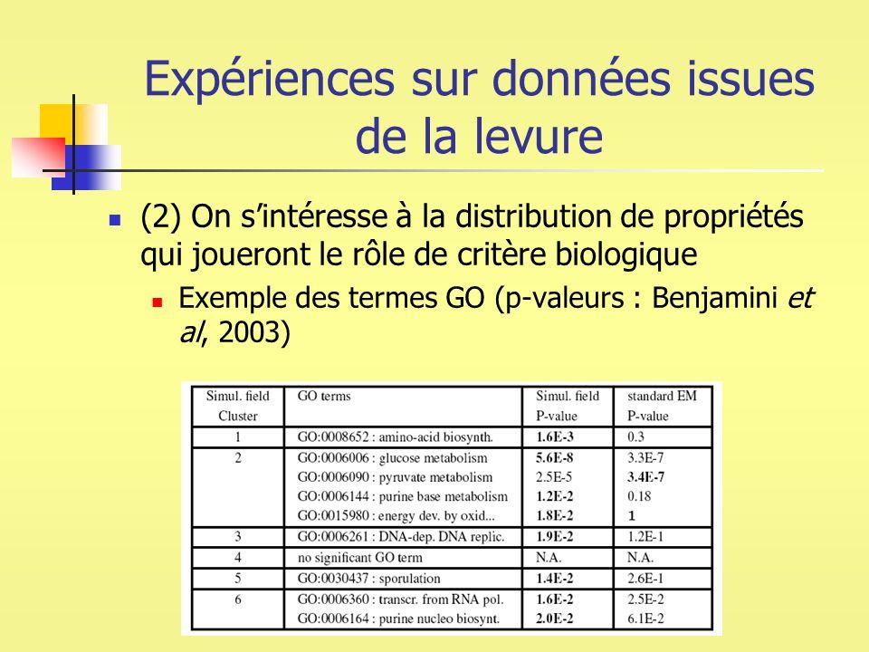 Expériences sur données issues de la levure (2) On sintéresse à la distribution de propriétés qui joueront le rôle de critère biologique Exemple des t