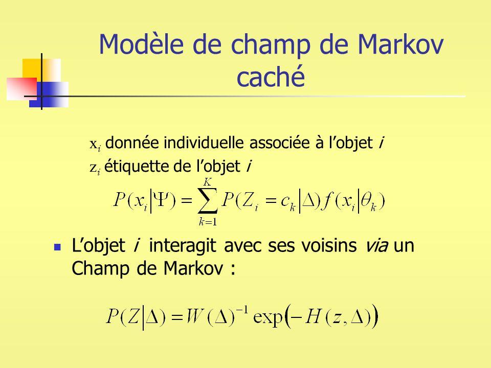 Modèle de champ de Markov caché Lobjet i interagit avec ses voisins via un Champ de Markov : x i donnée individuelle associée à lobjet i z i étiquette