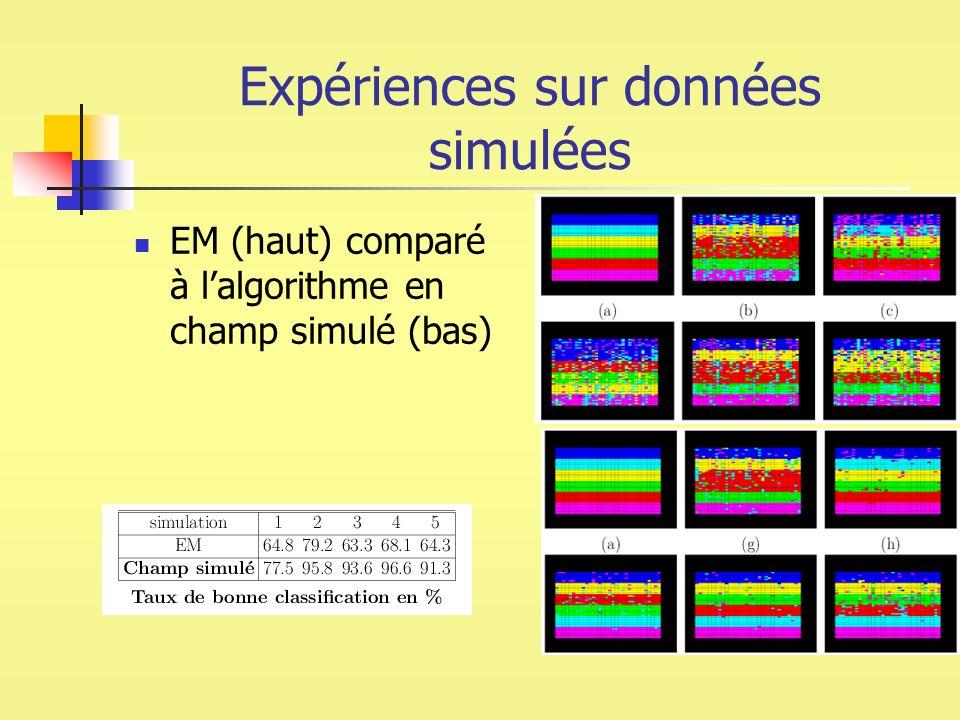 Expériences sur données simulées EM (haut) comparé à lalgorithme en champ simulé (bas)