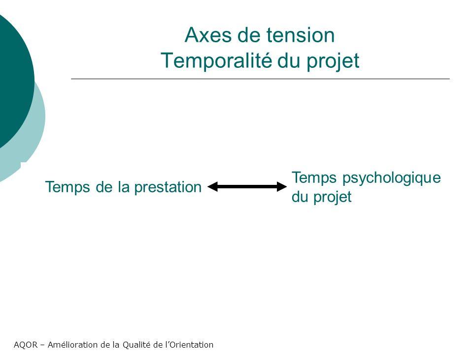 AQOR – Amélioration de la Qualité de lOrientation Axes de tension Temporalité du projet Temps de la prestation Temps psychologique du projet