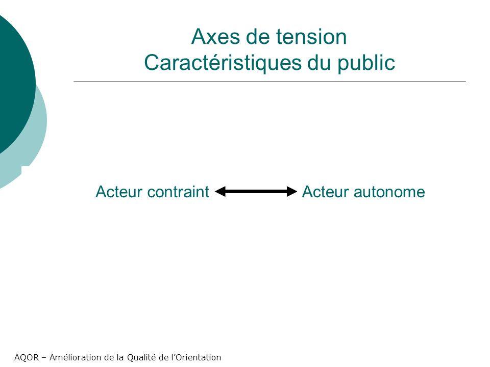 AQOR – Amélioration de la Qualité de lOrientation Axes de tension Caractéristiques du public Acteur contraintActeur autonome