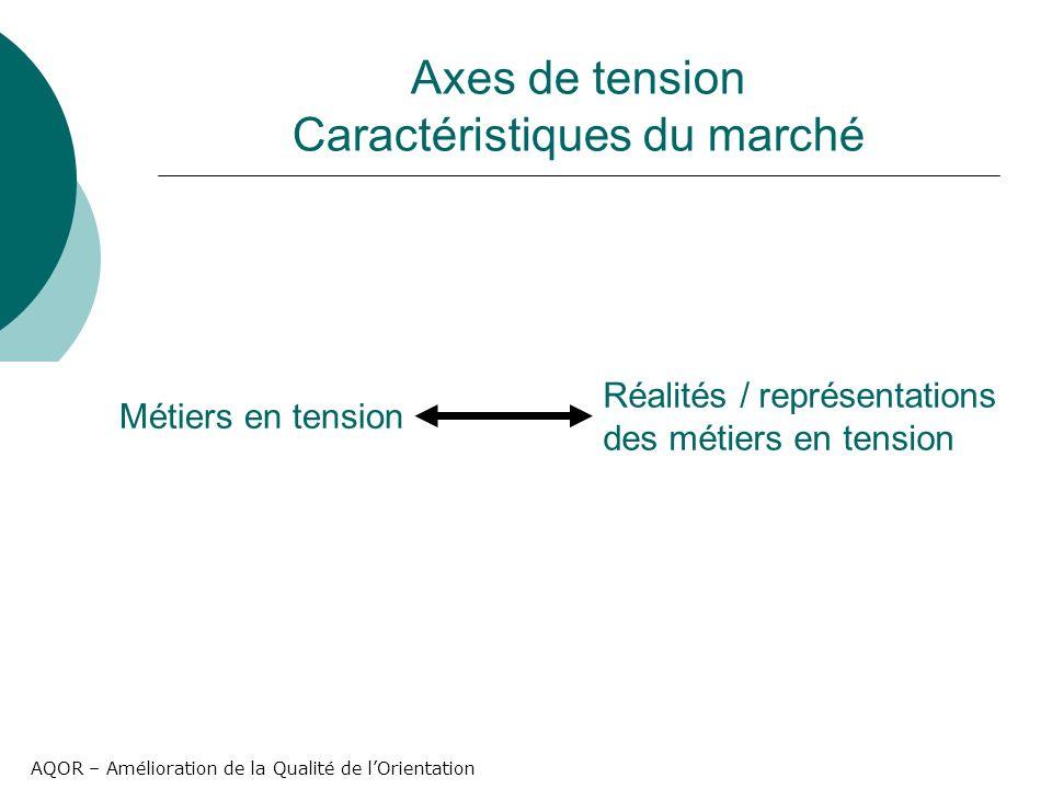 AQOR – Amélioration de la Qualité de lOrientation Axes de tension Caractéristiques du marché Métiers en tension Réalités / représentations des métiers