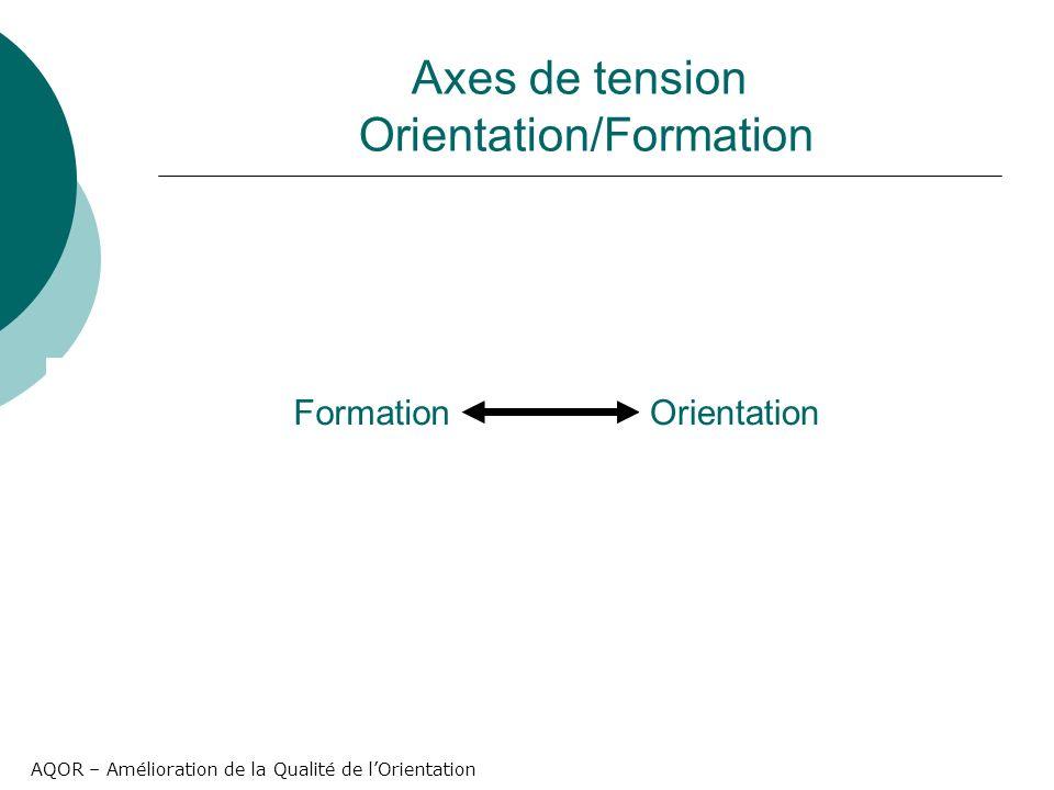 AQOR – Amélioration de la Qualité de lOrientation Axes de tension Orientation/Formation FormationOrientation