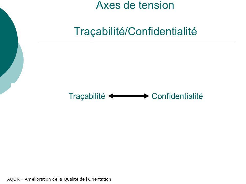 AQOR – Amélioration de la Qualité de lOrientation Axes de tension Traçabilité/Confidentialité TraçabilitéConfidentialité