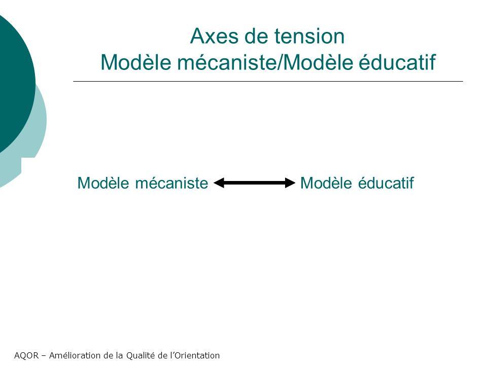 AQOR – Amélioration de la Qualité de lOrientation Axes de tension Modèle mécaniste/Modèle éducatif Modèle mécanisteModèle éducatif