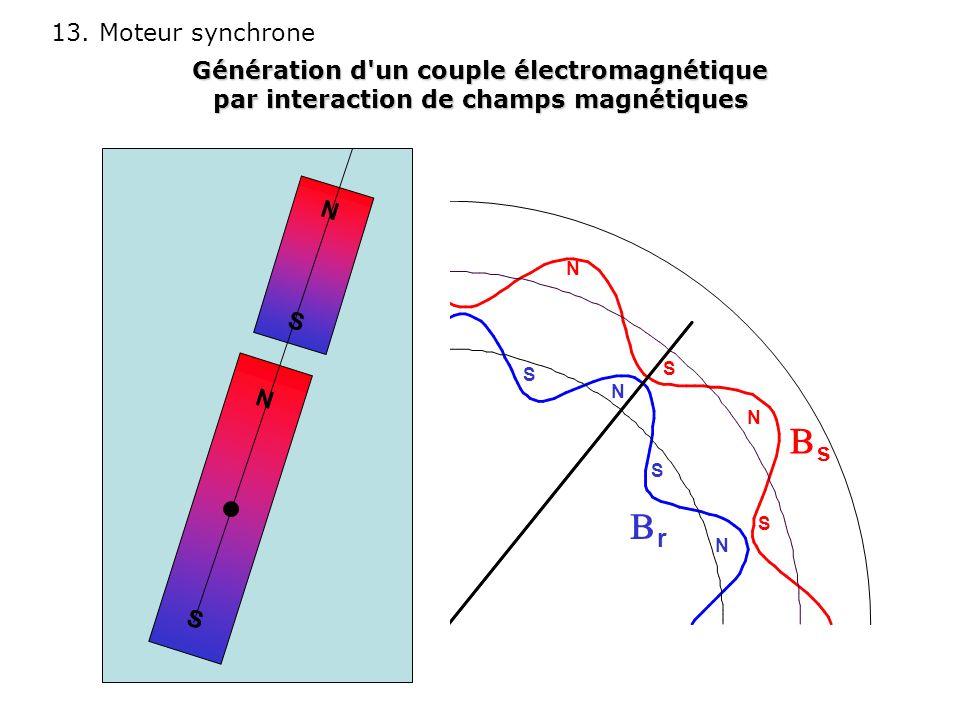 13. Moteur synchrone NSNS NSNS N N S N S S S N s r Génération d'un couple électromagnétique par interaction de champs magnétiques