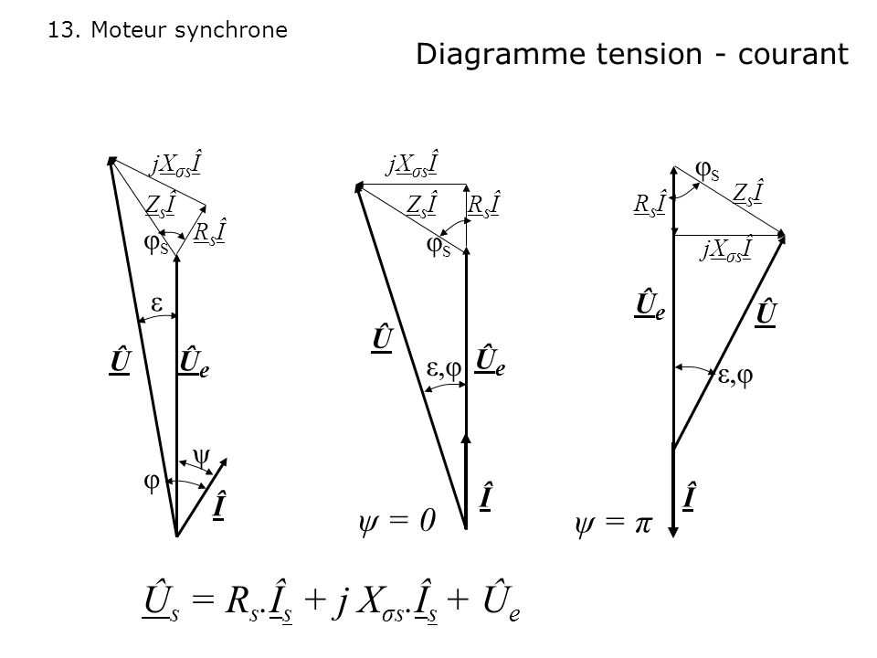 13. Moteur synchrone Diagramme tension - courant ÛeÛe Û ε φ Î ψ RsÎRsÎ ZsÎZsÎ φSφS jXσsÎjXσsÎ Û s = R s.Î s + j X σs.Î s + Û e jXσsÎjXσsÎ ÛeÛe Î Û RsÎ