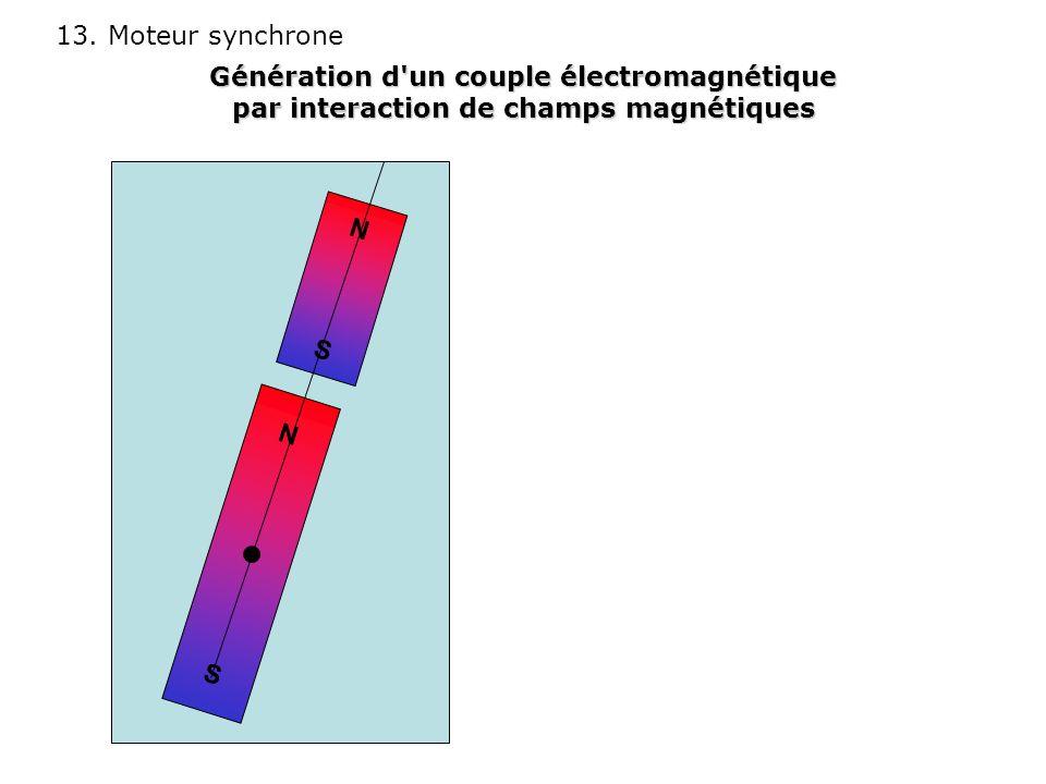 13. Moteur synchrone NSNS NSNS Génération d'un couple électromagnétique par interaction de champs magnétiques