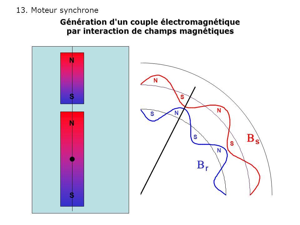 13. Moteur synchrone NSNS NSNS s r N S S N N S S N Génération d'un couple électromagnétique par interaction de champs magnétiques