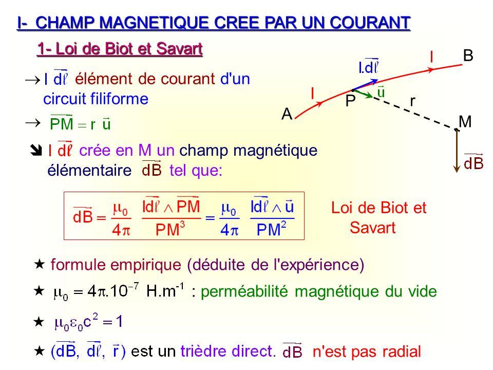 r M I-CHAMP MAGNETIQUE CREE PAR UN COURANT 1- Loi de Biot et Savart A I I B P élément de courant d'un circuit filiforme crée en M un champ magnétique