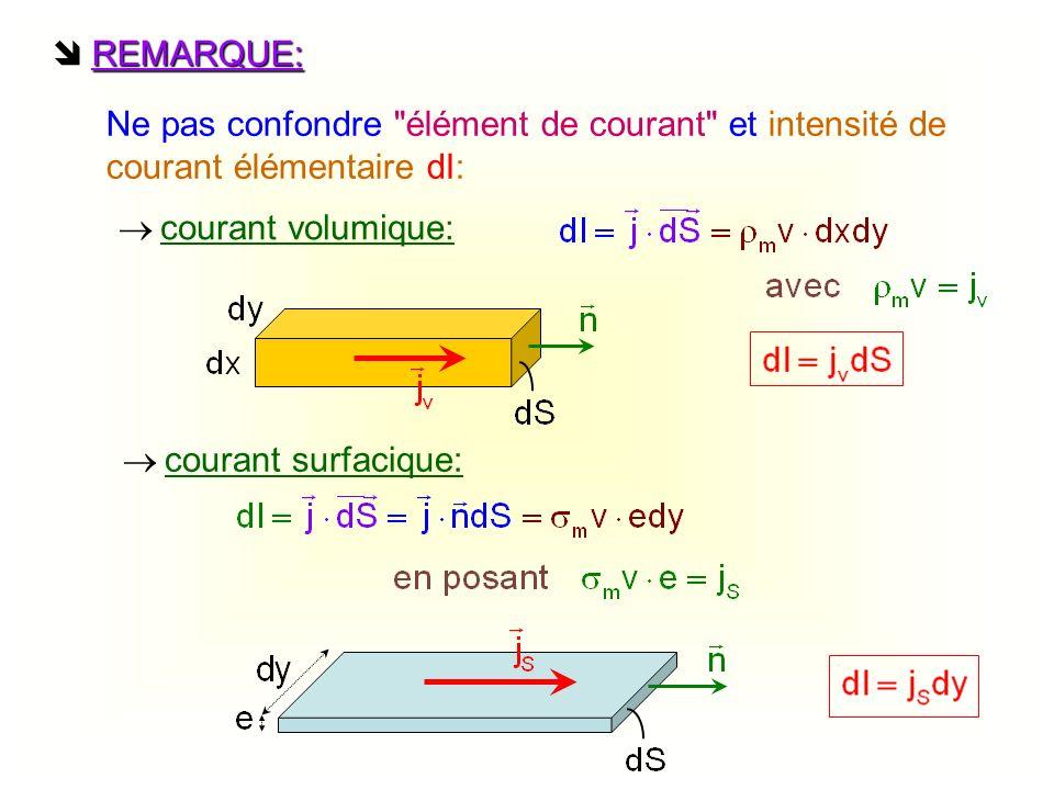 II-CARACTERISTIQUES DU CHAMP MAGNETIQUE est un pseudo vecteur ou vecteur axial 1- Topographie du champ magnétique Lignes de champ: courbes orientées et fermées qui entourent l élément de courant dans le sens donné par la loi de Biot et Savart Fil rectiligne I I obéit au principe de superposition