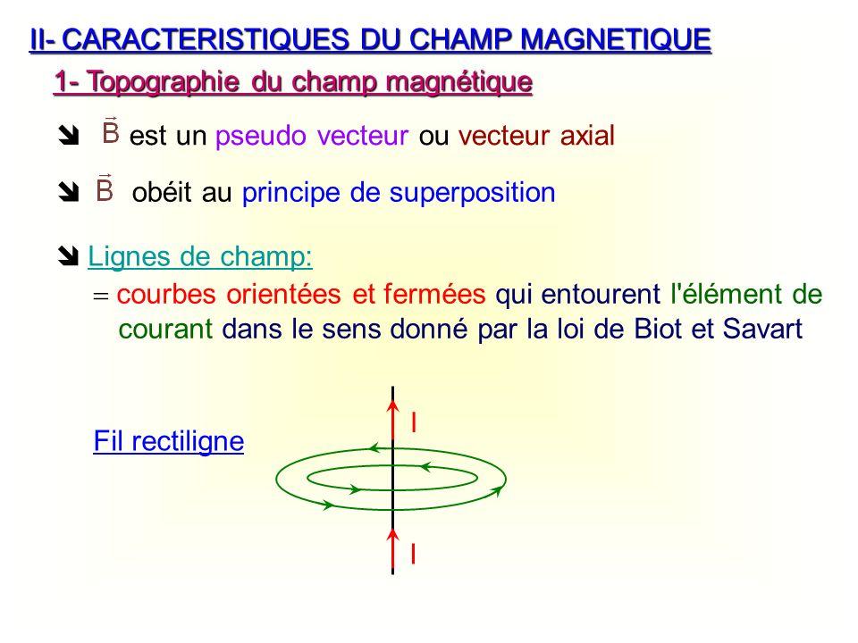 II-CARACTERISTIQUES DU CHAMP MAGNETIQUE est un pseudo vecteur ou vecteur axial 1- Topographie du champ magnétique Lignes de champ: courbes orientées e