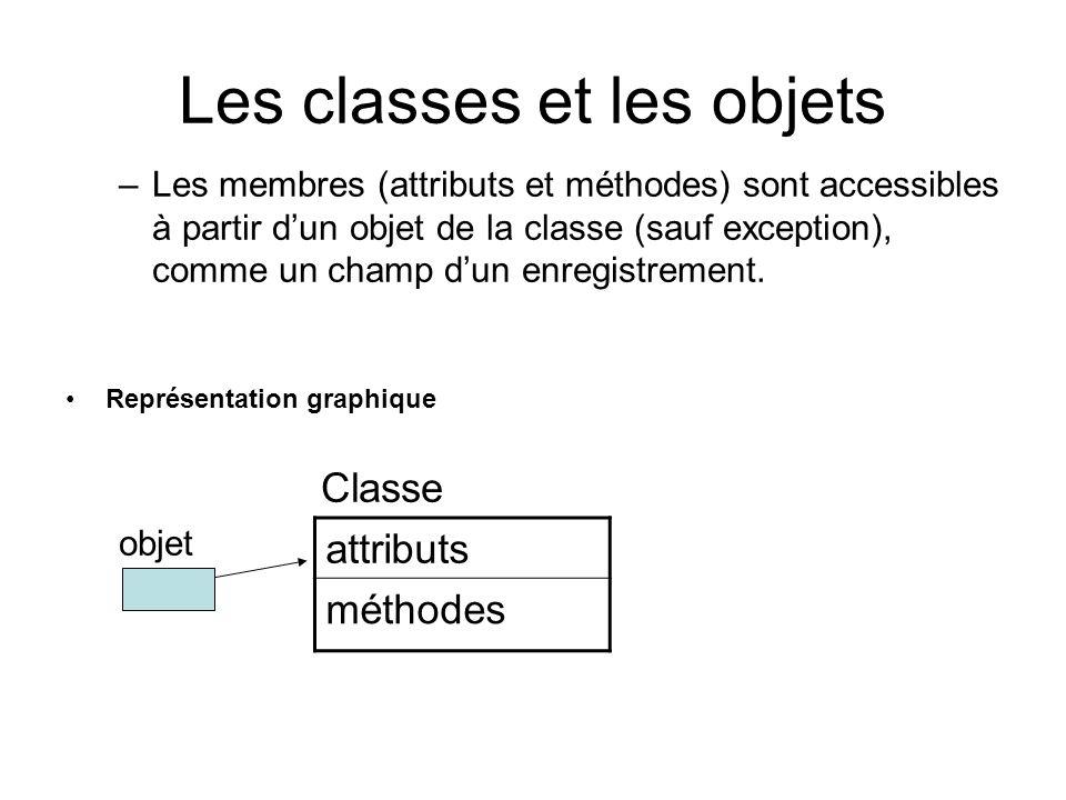 Les classes et les objets –Les membres (attributs et méthodes) sont accessibles à partir dun objet de la classe (sauf exception), comme un champ dun e