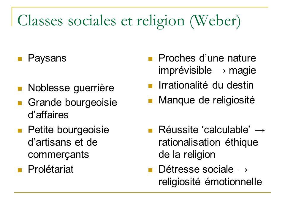 Classes sociales et religion (Weber) Paysans Noblesse guerrière Grande bourgeoisie daffaires Petite bourgeoisie dartisans et de commerçants Prolétaria