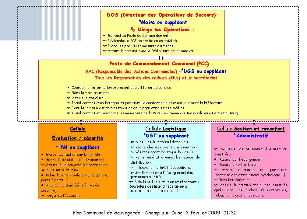 Plan Communal de Sauvegarde – Champ-sur-Drac– 3 février 200921/32