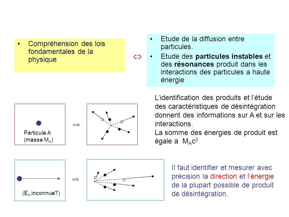 Compréhension des lois fondamentales de la physique Etude de la diffusion entre particules. Etude des particules instables et des résonances produit d