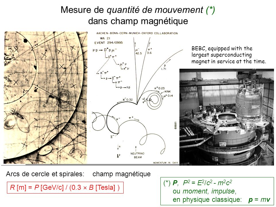 BEBC, equipped with the largest superconducting magnet in service at the time. Arcs de cercle et spirales: champ magnétique R [m] = P [GeV/c] / (0.3 B