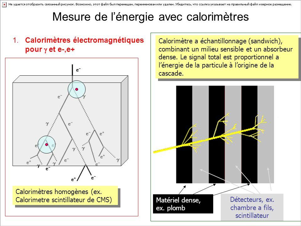 Matériel dense, ex. plomb Détecteurs, ex. chambre a fils, scintillateur Calorimètre a échantillonnage (sandwich), combinant un milieu sensible et un a