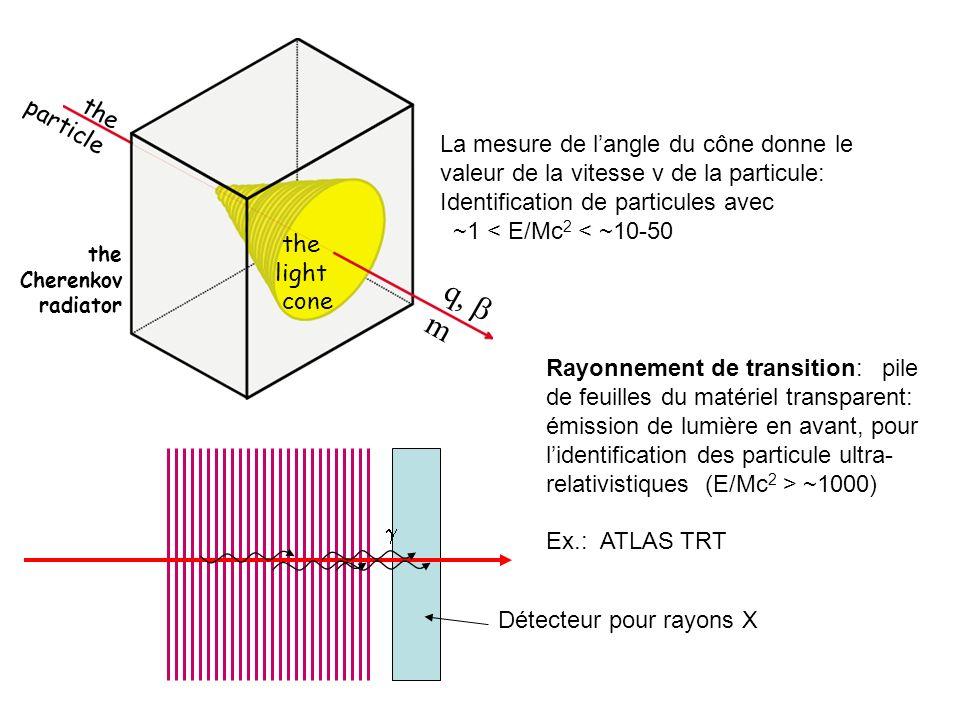the Cherenkov radiator q m the particle the light cone La mesure de langle du cône donne le valeur de la vitesse v de la particule: Identification de