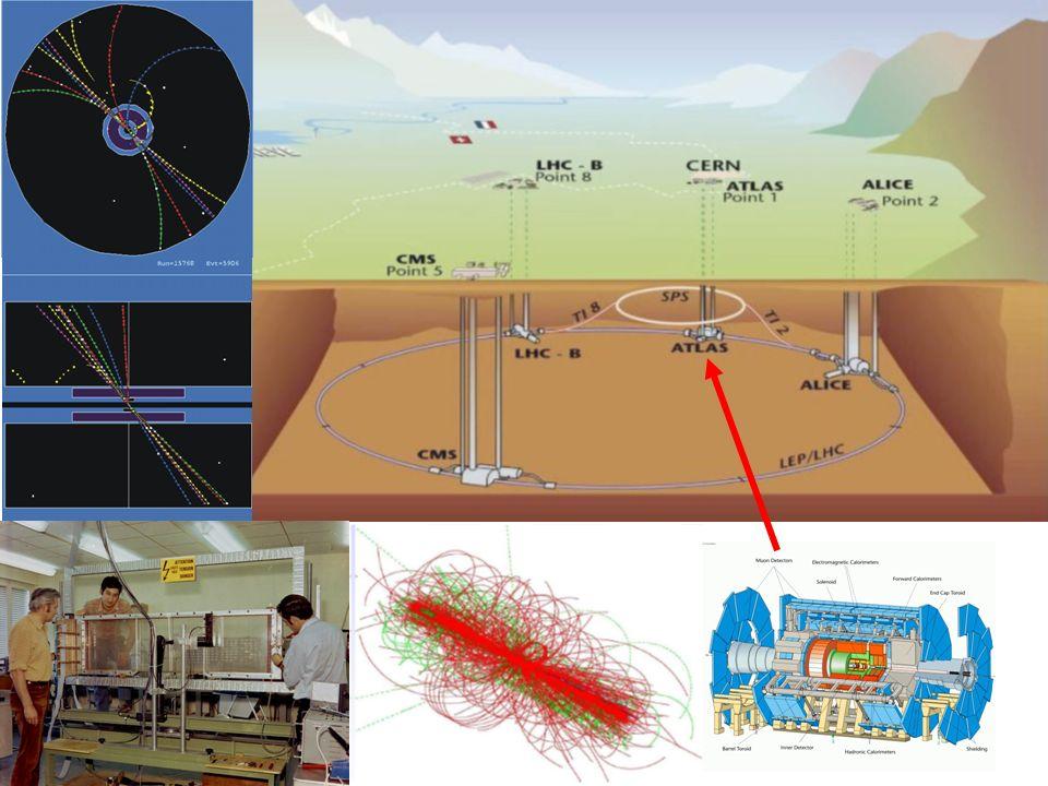 Dans un champ solénoïdal (ALEPH à CERN-LEP, e+e-, 90s) Dans un collision proton-antiproton (UA1 à CERN-SPS, 80s) Exemple de spectromètre magnétique: chambres à fils et dipôle magnétique = 0.3 B L / P L B