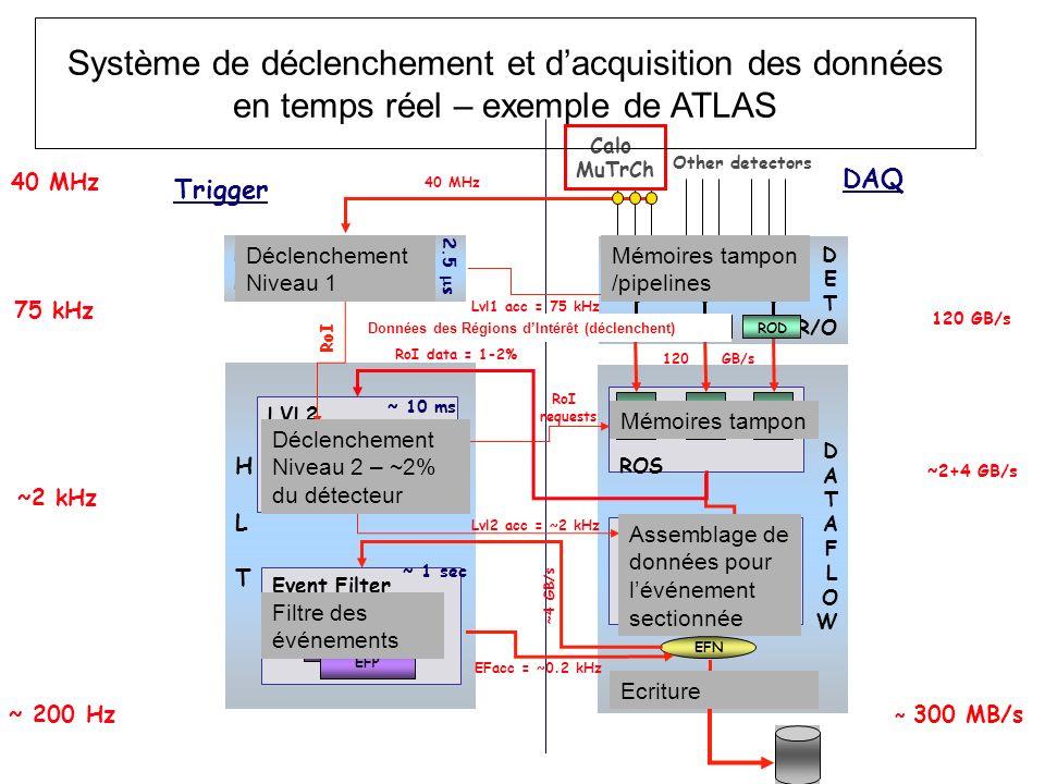 HLTHLT DATAFLOWDATAFLOW 40 MHz 75 kHz ~2 kHz ~ 200 Hz 120 GB/s ~ 300 MB/s ~2+4 GB/s EB SFI EBN DFM Lvl2 acc = ~2 kHz EFN SFO Event Filter EFP ~ 1 sec