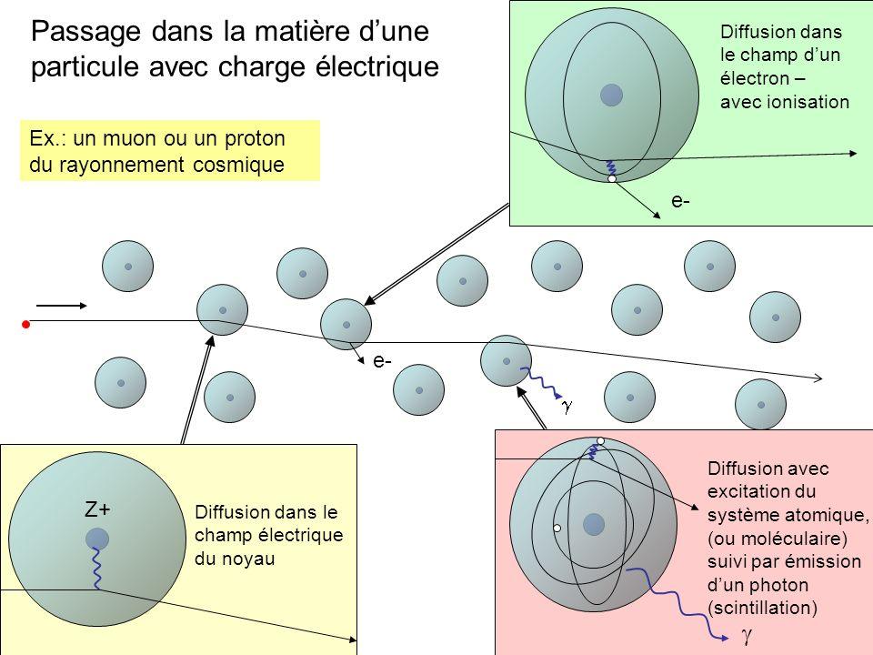 On peut voir les effects de la ionisation et observer le trajectoires des particules Chambre à brouillard le passage d une particule chargée dans un gaz saturé en vapeur provoque la formation de gouttelettes de condensation le long de la trajectoire (1912-1960) Chambre à bulles Formation des bulles dans un liquide maintenu dans un condition proche a lebullition (~ 1960-1980)