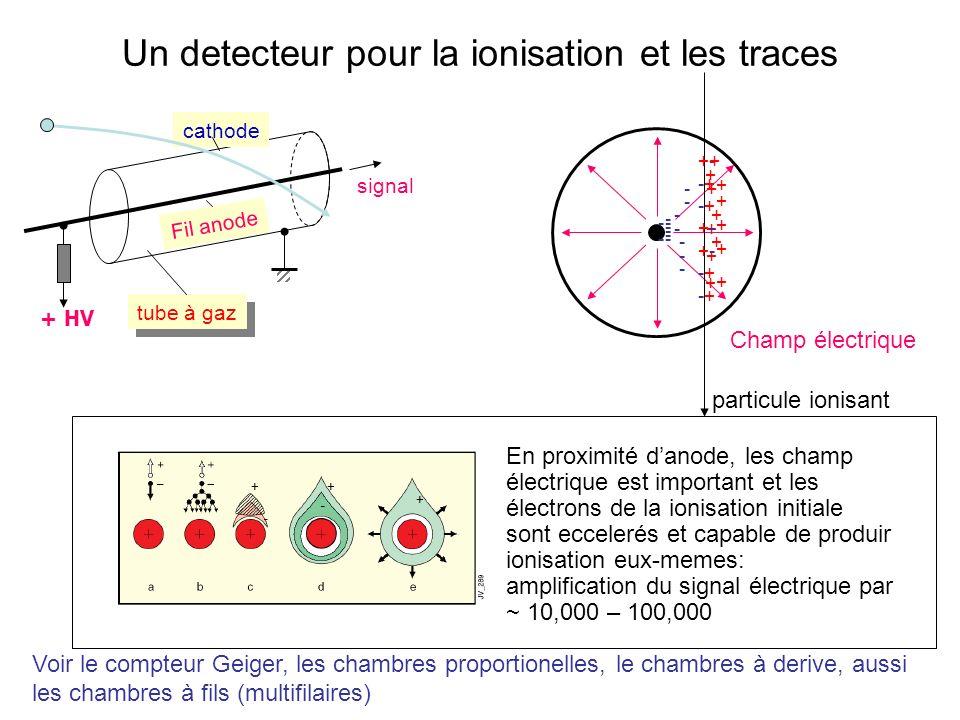 signal + HV cathode Fil anode tube à gaz Un detecteur pour la ionisation et les traces Champ électrique + - + - - + - + +--+-++-+--+-++--+-++-+--+-+ p