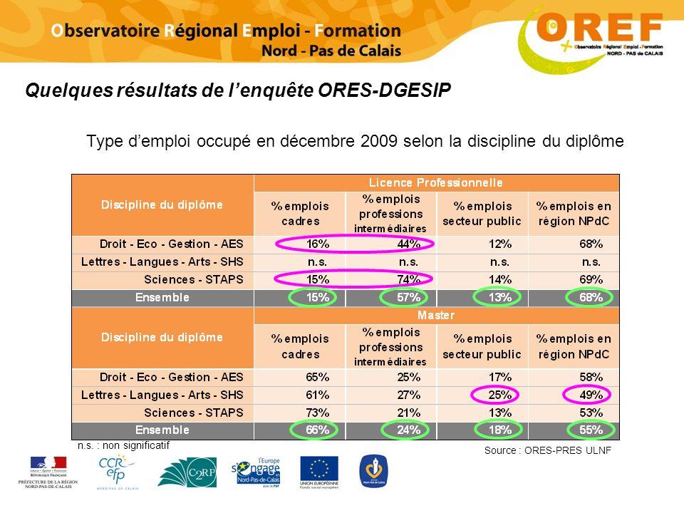 Source : ORES-PRES ULNF n.s.