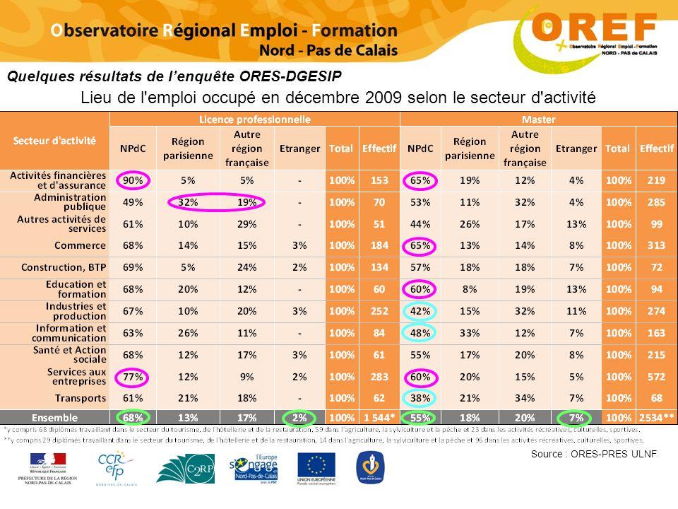 Source : ORES-PRES ULNF Quelques résultats de lenquête ORES-DGESIP Lieu de l emploi occupé en décembre 2009 selon le secteur d activité