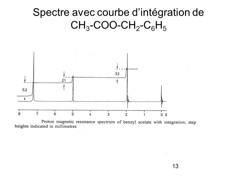 13 Spectre avec courbe dintégration de CH 3 -COO-CH 2 -C 6 H 5