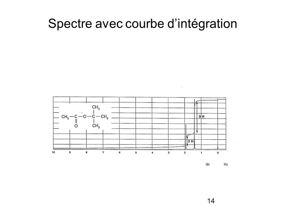 14 Spectre avec courbe dintégration