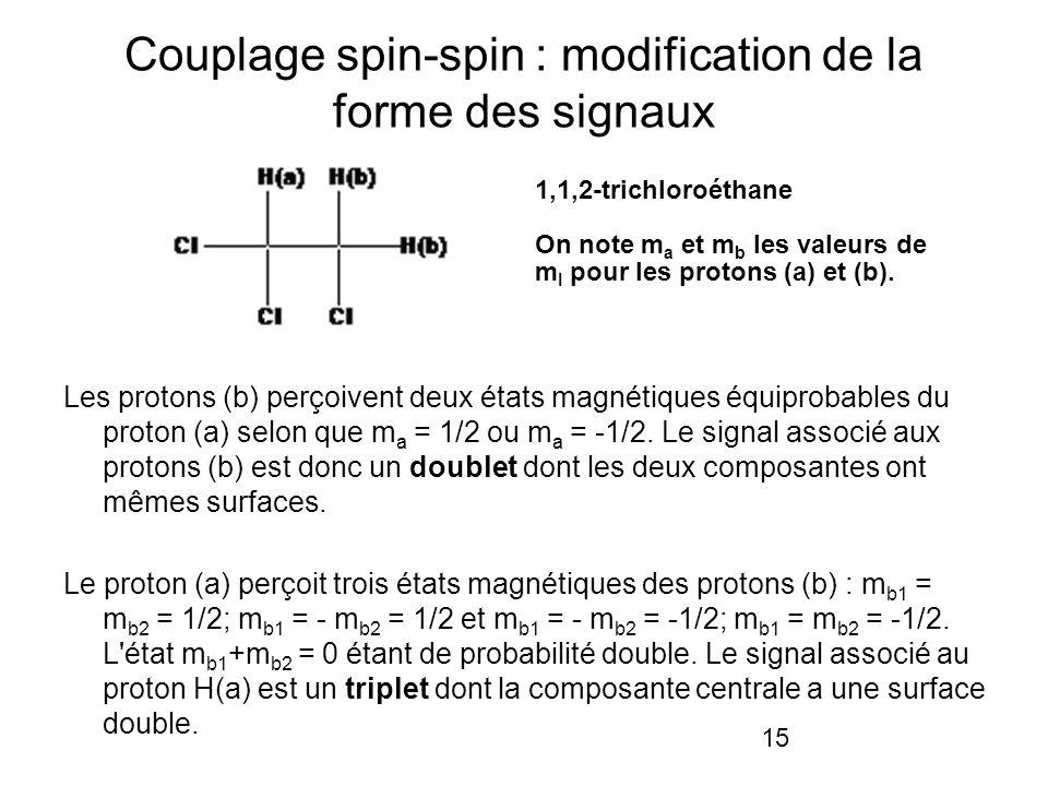 15 Couplage spin-spin : modification de la forme des signaux Les protons (b) perçoivent deux états magnétiques équiprobables du proton (a) selon que m a = 1/2 ou m a = -1/2.