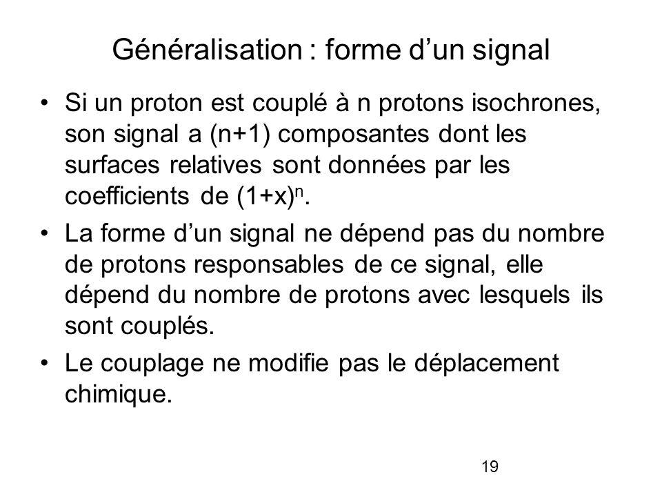 19 Généralisation : forme dun signal Si un proton est couplé à n protons isochrones, son signal a (n+1) composantes dont les surfaces relatives sont d