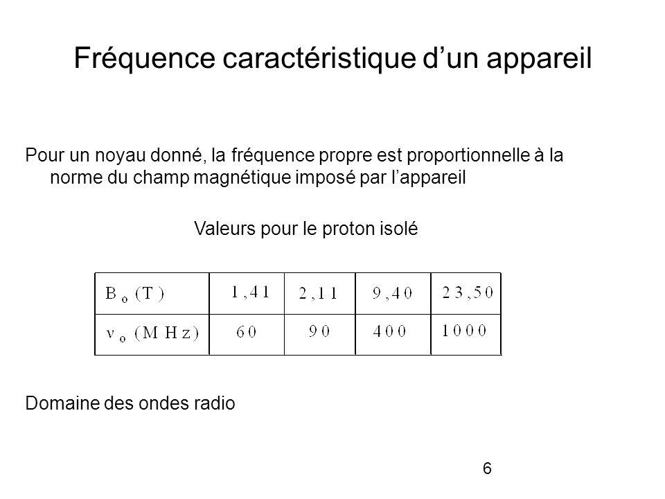 6 Fréquence caractéristique dun appareil Pour un noyau donné, la fréquence propre est proportionnelle à la norme du champ magnétique imposé par lappareil Valeurs pour le proton isolé Domaine des ondes radio