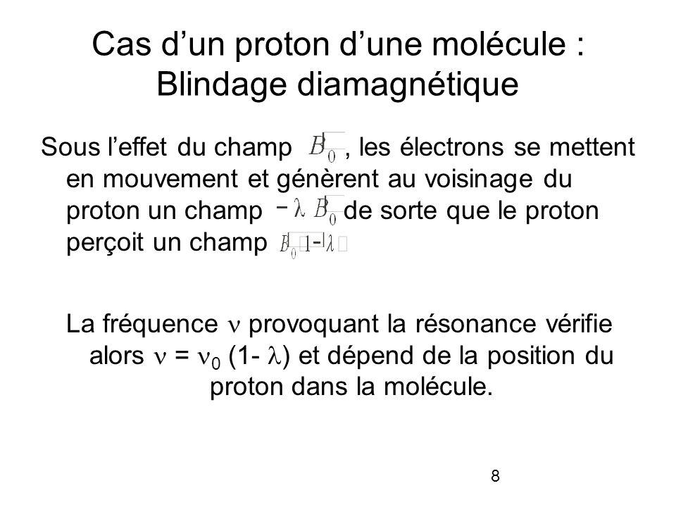 8 Cas dun proton dune molécule : Blindage diamagnétique Sous leffet du champ, les électrons se mettent en mouvement et génèrent au voisinage du proton un champ de sorte que le proton perçoit un champ La fréquence provoquant la résonance vérifie alors = 0 (1- ) et dépend de la position du proton dans la molécule.