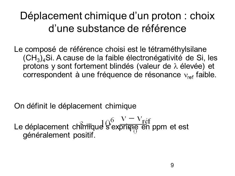 9 Déplacement chimique dun proton : choix dune substance de référence Le composé de référence choisi est le tétraméthylsilane (CH 3 ) 4 Si. A cause de