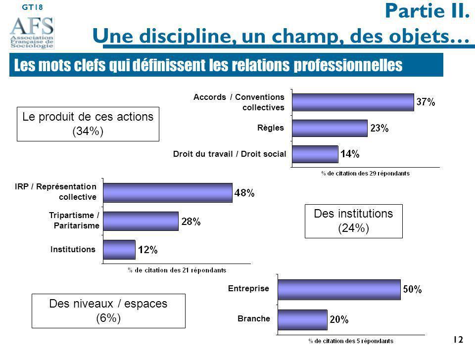 GT18 12 Des institutions (24%) Partie II.