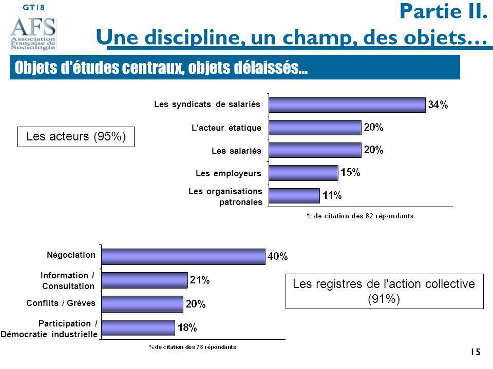 GT18 15 Participation / Démocratie industrielle Les acteurs (95%) Partie II.