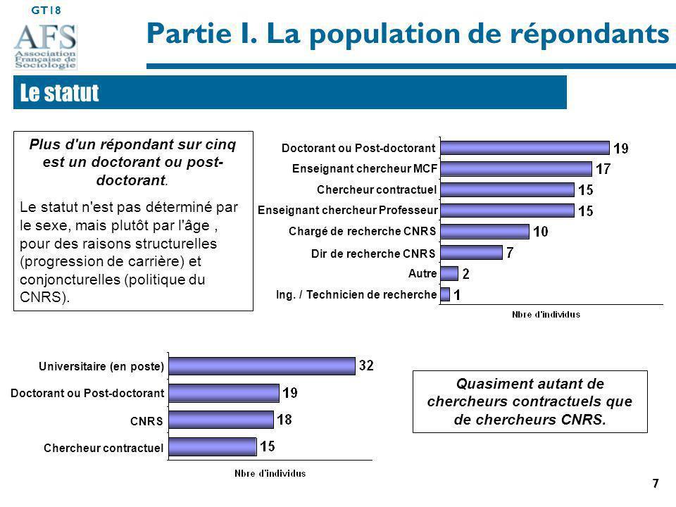 GT18 8 Partie I.la population de répondants 35% de chercheurs syndiqués.