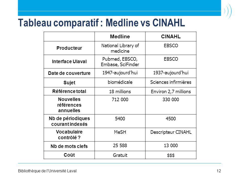 12Bibliothèque de l'Université Laval Tableau comparatif : Medline vs CINAHL MedlineCINAHL Producteur National Library of medicine EBSCO Interface Ulav