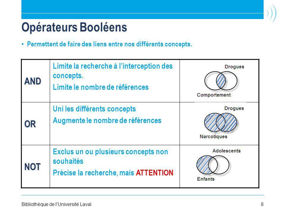 Opérateurs Booléens Permettent de faire des liens entre nos différents concepts.