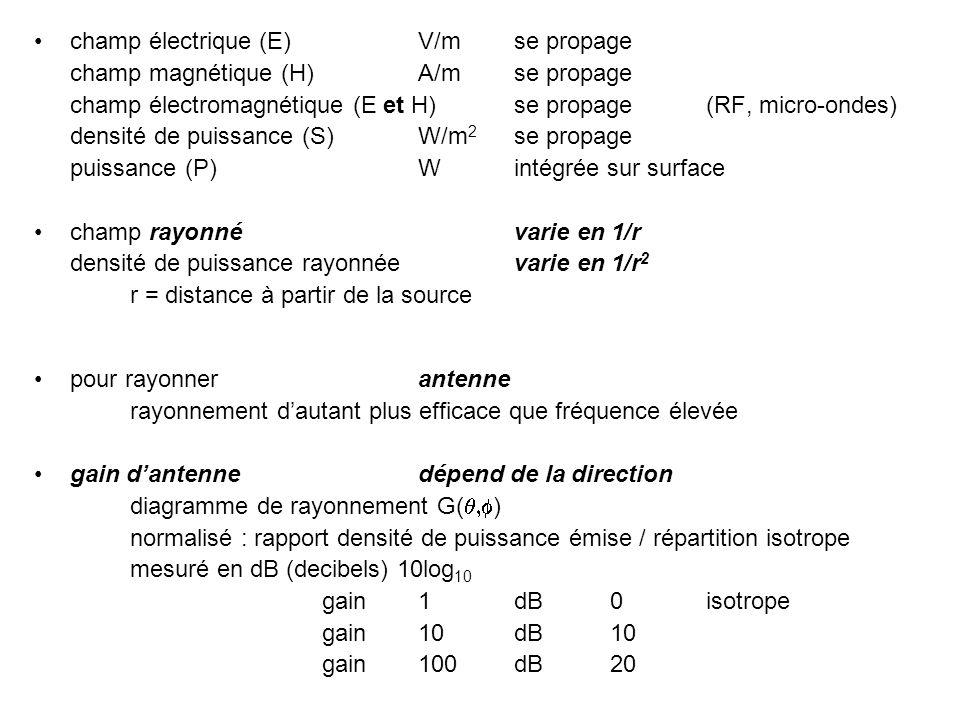diagrammes de rayonnement antenne typique de station de base GSM plan vertical (a) et plan horizontal (b) (a) dans plan vertical(b) dans plan horizontal