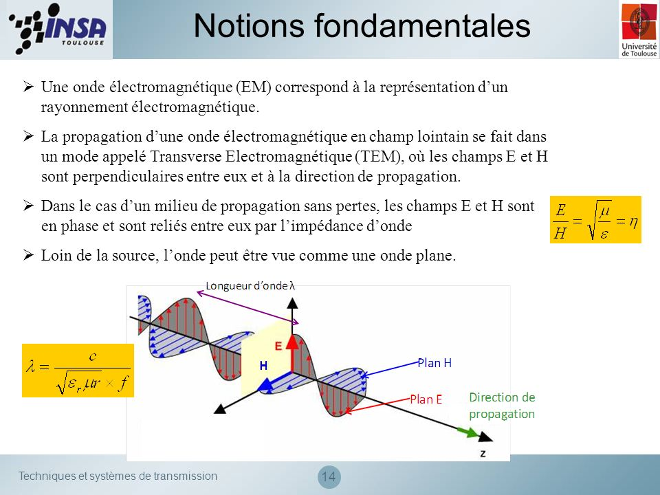 Techniques et systèmes de transmission 14 Une onde électromagnétique (EM) correspond à la représentation dun rayonnement électromagnétique. La propaga
